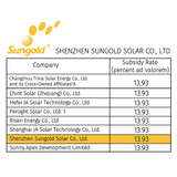 CVD is 13.93% for solar modules with non-Chinese cells